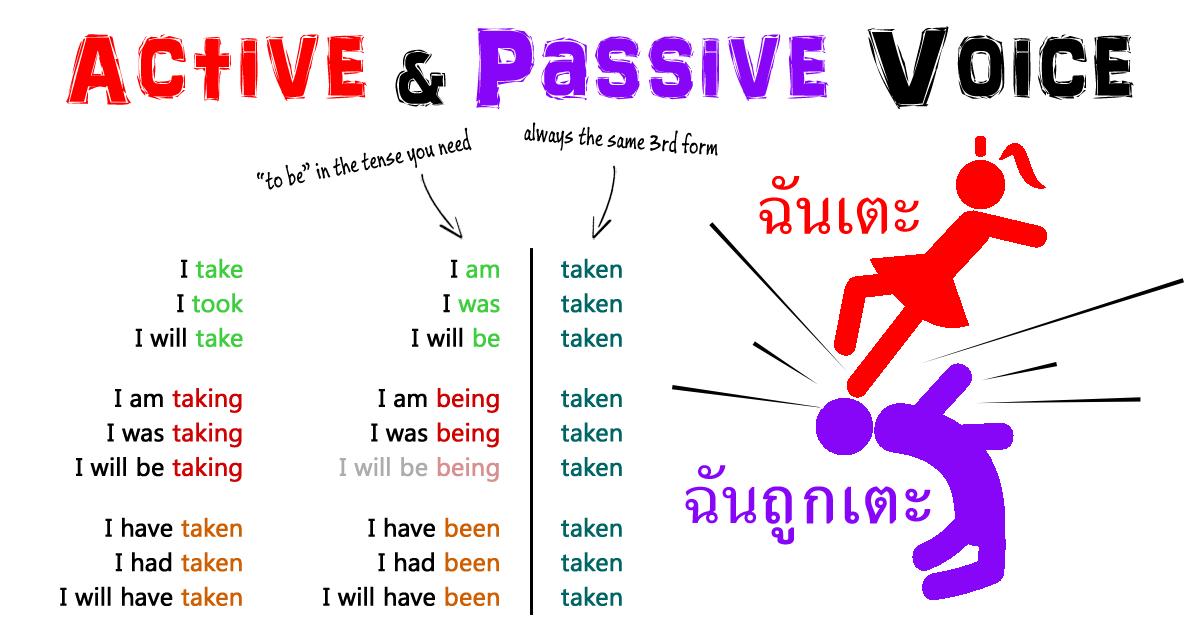 ActivePassiveVoiceEnglishOnlineFreeAjarnTonAmorn
