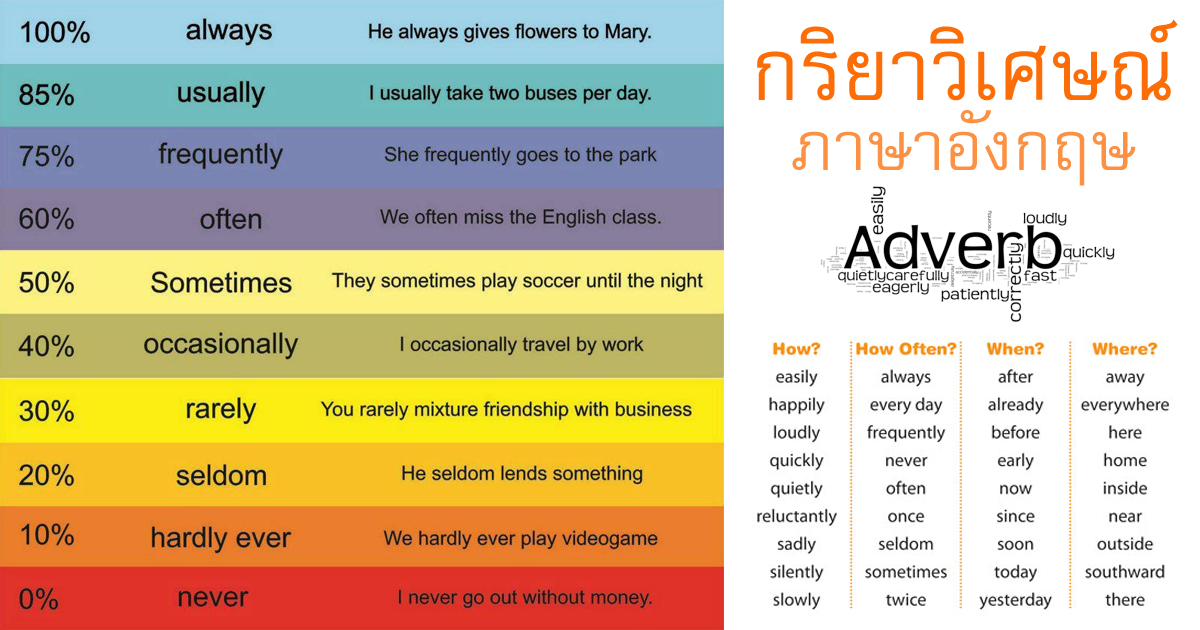 AdverbsGrammarLearnEnglishOnlineTonAmorn