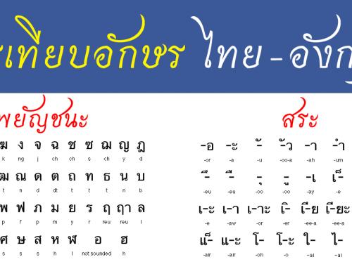 เทียบเสียงอักษร ภาษาอังกฤษ ภาษาไทย สระ พยัญชนะ ประสมคำ สะกด ชื่อ นามสกุล